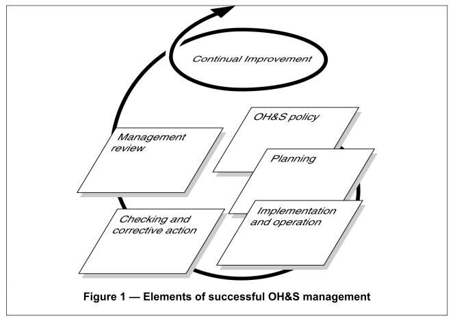 OHSAS 18001 Benefits OHSAS 18001 Benefits