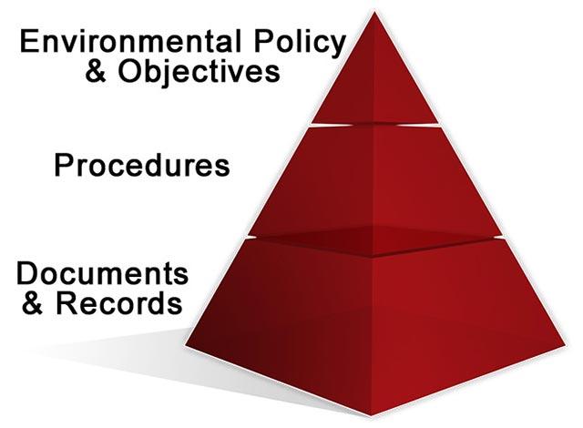 ISO Consultants - ISO 14001