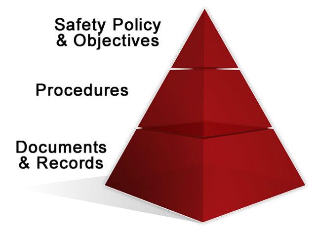 OHSAS Pyramid