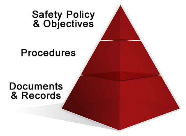 Ohsas Iso 18001 Safety Management System Business Safety